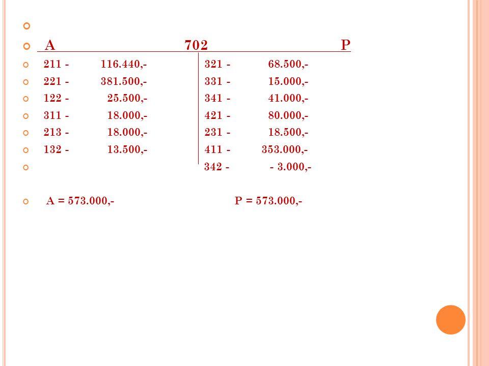 A 702 P 211 - 116.440,- 321 - 68.500,- 221 - 381.500,- 331 - 15.000,- 122 - 25.500,- 341 - 41.000,- 311 - 18.000,- 421 - 80.000,- 213 - 18.000,- 231 - 18.500,- 132 - 13.500,- 411 - 353.000,- 342 - - 3.000,- A = 573.000,- P = 573.000,-