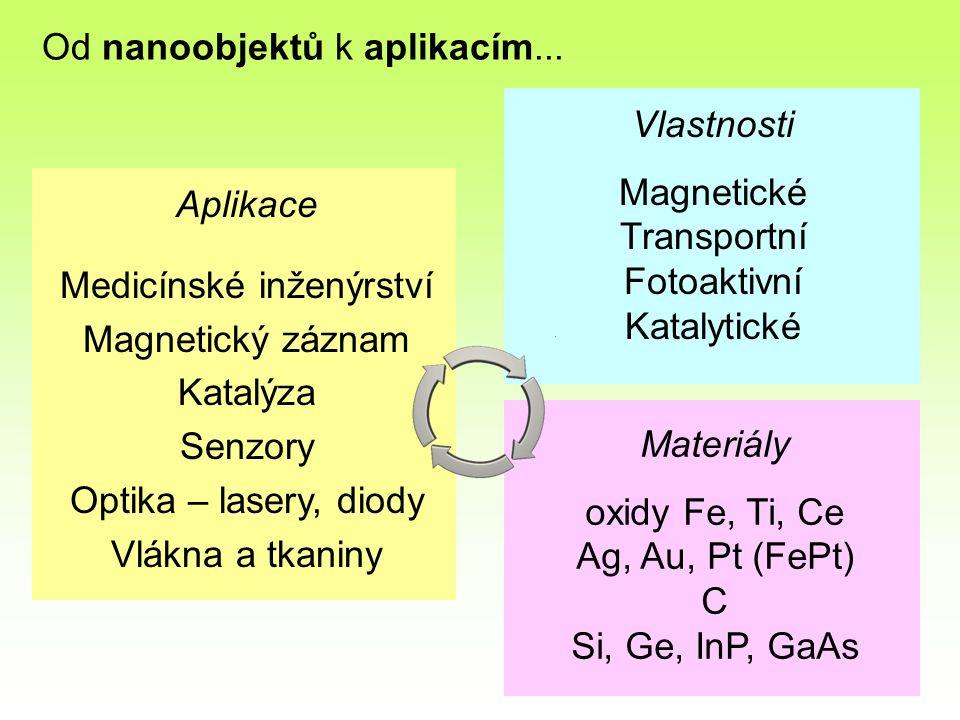 Oxidy Fe  -Fe 2 O 3 hematit  -Fe 2 O 3 'beta'  -Fe 2 O 3 maghemit  -Fe 2 O 3 'epsilon' Fe 3 O 4 magnetit  -FeO(OH)goethite … Aplikace: magnetický záznam ferrofluidy katalýza senzory plynů cílený transport léčiv značení a separace buněk hyperthermie kontrast MR Různé krystalové struktury: