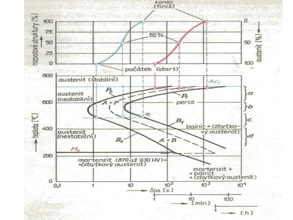 Popouštění Martenzit ( přesycený tuhý roztok uhlíku v Fe α ) po základním kalení má jehlicovitý tvar – martenzit tetragonální 80 až 180°C dojde uvnitř jehlic k vyloučení uhlíku v podobě přechodových fází ( karbidů) - kubický martenzit (pokles tvrdosti a křehkosti) 180 až 300°C rozpad zbytkového austenitu na bainit 200 až 400°C rozpad martenzitu na F + C ve velmi jemné formě.