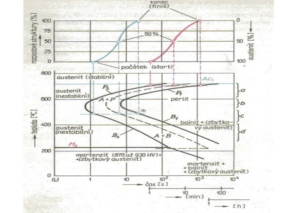 Oblast žíhacích teplot v diagramu Fe-Fe 3 C