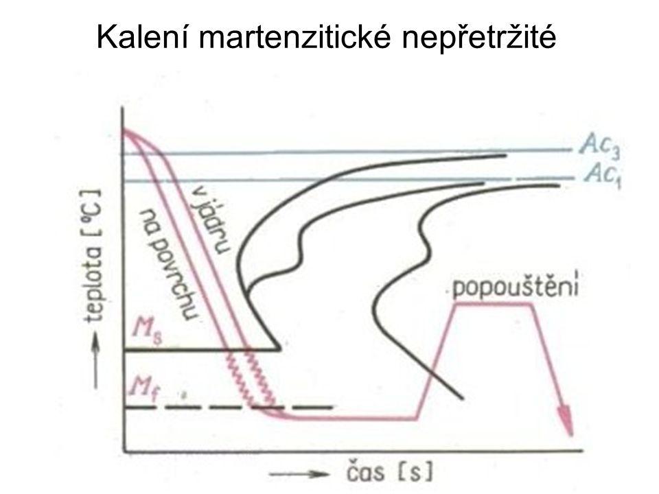 Kalení Martenzitické - nepřetržité - přetržité -lomené - termální - se zmrazováním Bainitické - nepřetržité - izotermické