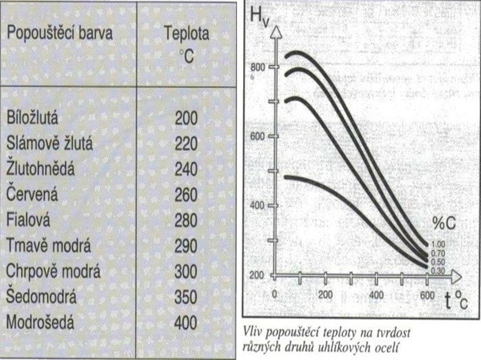 Popouštění Martenzit ( přesycený tuhý roztok uhlíku v Fe α ) po základním kalení má jehlicovitý tvar – martenzit tetragonální 80 až 180°C dojde uvnitř