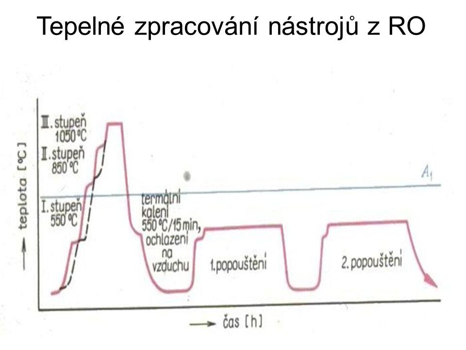 Patentování zvláštní případ izotermického rozpadu austenitu v lázních o teplotě 450-550°C. Struktura – jemný perlit (troostit) a bainit. Výroba patent