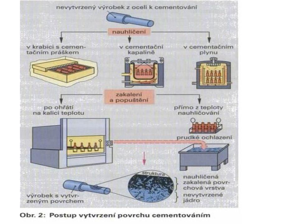 Cementování Povrch měkké oceli ( C max. 0,2 %) nasycujeme uhlíkem při teplotách nadAc ₃ na obsah 0,7 -0,9 % C. Zakalením dosáhneme vysokou tvrdost a z