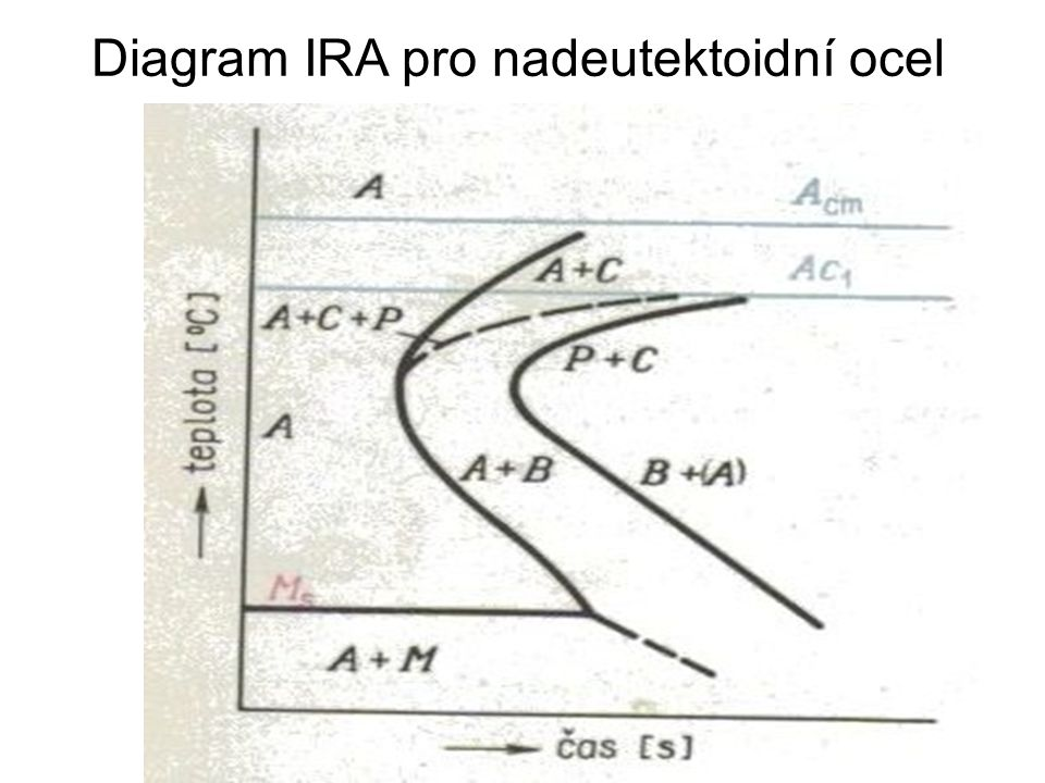 Diagram IRA pro ocel 12 040