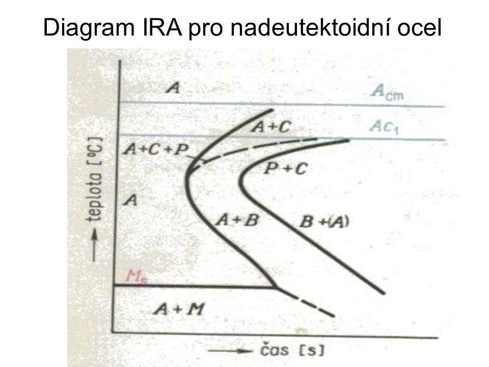 Diagram IRA pro nadeutektoidní ocel