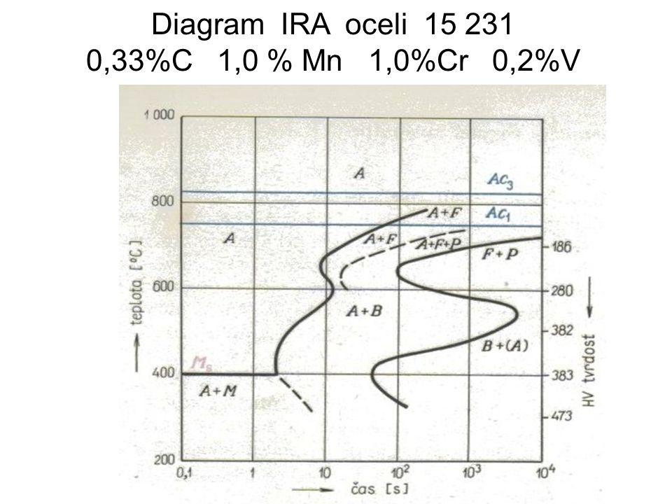 Homogenizační žíhání Spočívá v zahřátí odlitků nebo ingotů vysoko do oblasti stabilního austenitu, na teploty 1100 až 1250°C.