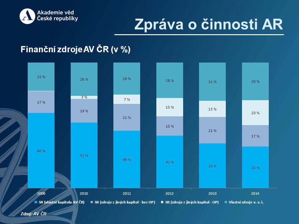 Zpráva o činnosti AR Finanční zdroje AV ČR (v %) Zdroj: AV ČR