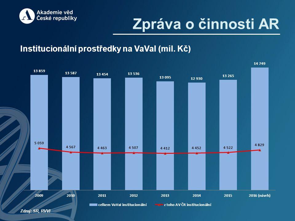 Zdroj: SR, RVVI Zpráva o činnosti AR Institucionální prostředky na VaVaI (mil. Kč)