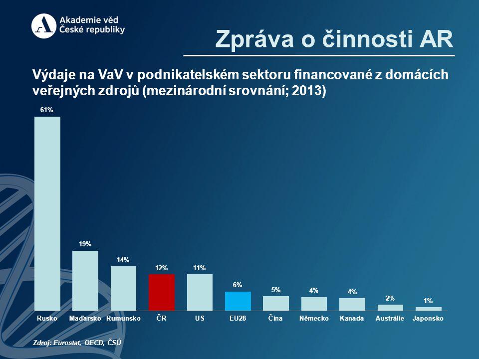 Zpráva o činnosti AR Výdaje na VaV v podnikatelském sektoru financované z domácích veřejných zdrojů (mezinárodní srovnání; 2013) Zdroj: Eurostat, OECD, ČSÚ