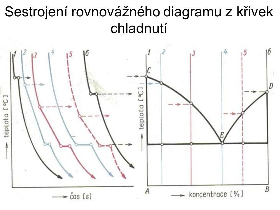 Sestrojení rovnovážného diagramu z křivek chladnutí