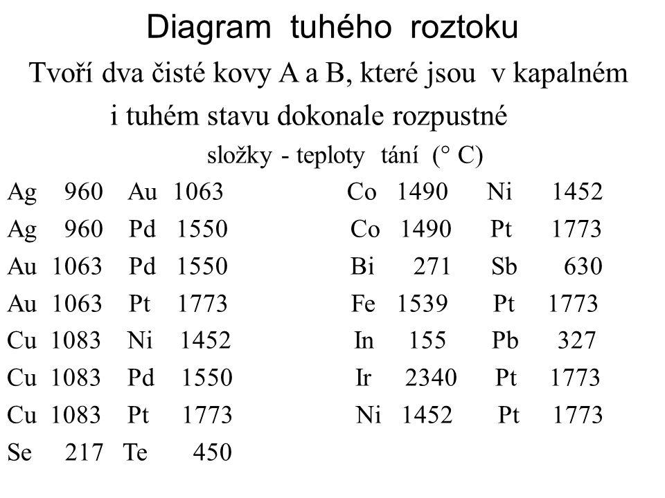 Diagram tuhého roztoku Tvoří dva čisté kovy A a B, které jsou v kapalném i tuhém stavu dokonale rozpustné složky - teploty tání (° C) Ag 960 Au 1063 C