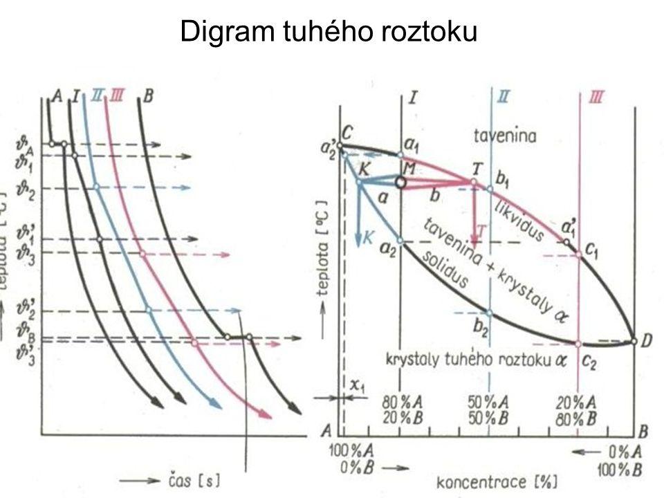 Digram tuhého roztoku