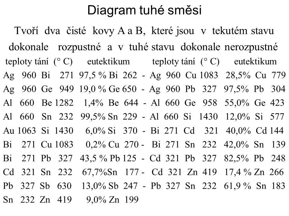 Diagram tuhé směsi Tvoří dva čisté kovy A a B, které jsou v tekutém stavu dokonale rozpustné a v tuhé stavu dokonale nerozpustné teploty tání (° C) eutektikum teploty tání (° C) eutektikum Ag 960 Bi 271 97,5 % Bi 262 - Ag 960 Cu 1083 28,5% Cu 779 Ag 960 Ge 949 19,0 % Ge 650 - Ag 960 Pb 327 97,5% Pb 304 Al 660 Be 1282 1,4% Be 644 - Al 660 Ge 958 55,0% Ge 423 Al 660 Sn 232 99,5% Sn 229 - Al 660 Si 1430 12,0% Si 577 Au 1063 Si 1430 6,0% Si 370 - Bi 271 Cd 321 40,0% Cd 144 Bi 271 Cu 1083 0,2% Cu 270 - Bi 271 Sn 232 42,0% Sn 139 Bi 271 Pb 327 43,5 % Pb 125 - Cd 321 Pb 327 82,5% Pb 248 Cd 321 Sn 232 67,7%Sn 177 - Cd 321 Zn 419 17,4 % Zn 266 Pb 327 Sb 630 13,0% Sb 247 - Pb 327 Sn 232 61,9 % Sn 183 Sn 232 Zn 419 9,0% Zn 199