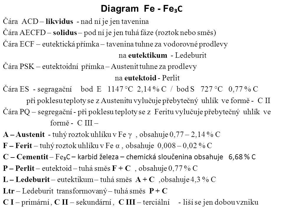 Diagram Fe - Fe ₃C Čára ACD – likvidus - nad ní je jen tavenina Čára AECFD – solidus – pod ní je jen tuhá fáze (roztok nebo směs) Čára ECF – eutektická přímka – tavenina tuhne za vodorovné prodlevy na eutektikum - Ledeburit Čára PSK – eutektoidní přímka – Austenit tuhne za prodlevy na eutektoid - Perlit Čára ES - segragační bod E 1147 °C 2,14 % C / bod S 727 °C 0,77 % C při poklesu teploty se z Austenitu vylučuje přebytečný uhlík ve formě - C II Čára PQ – segregační - při poklesu teploty se z Feritu vylučuje přebytečný uhlík ve formě - C III – A – Austenit - tuhý roztok uhlíku v Fe γ, obsahuje 0,77 – 2,14 % C F – Ferit – tuhý roztok uhlíku v Fe α, obsahuje 0,008 – 0,02 % C C – Cementit – Fe ₃C – karbid železa – chemická sloučenina obsahuje 6,68 % C P – Perlit – eutektoid – tuhá směs F + C, obsahuje 0,77 % C L – Ledeburit – eutektikum – tuhá směs A + C,obsahuje 4,3 % C Ltr – Ledeburit transformovaný – tuhá směs P + C C I – primární, C II – sekundární, C III – terciální - liší se jen dobou vzniku