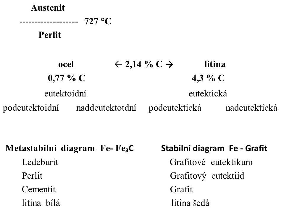 Austenit ------------------- 727 °C Perlit ocel ← 2,14 % C → litina 0,77 % C 4,3 % C eutektoidní eutektická podeutektoidní naddeutektotdní podeutektická nadeutektická Metastabilní diagram Fe- Fe ₃C Stabilní diagram Fe - Grafit Ledeburit Grafitové eutektikum Perlit Grafitový eutektiid Cementit Grafit litina bílá litina šedá