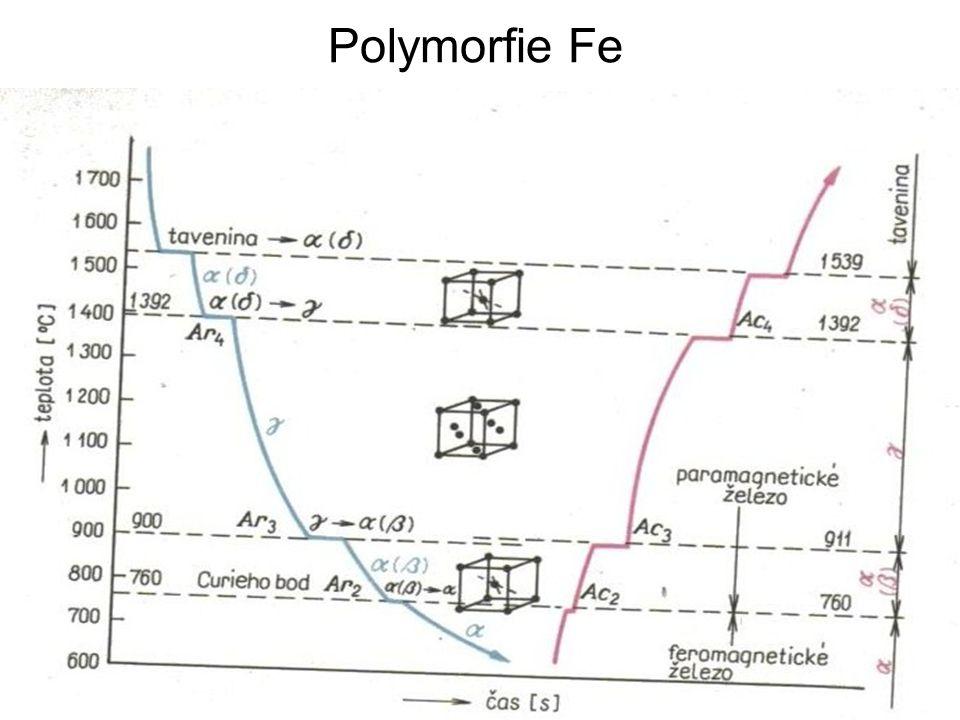 Polymorfie Fe