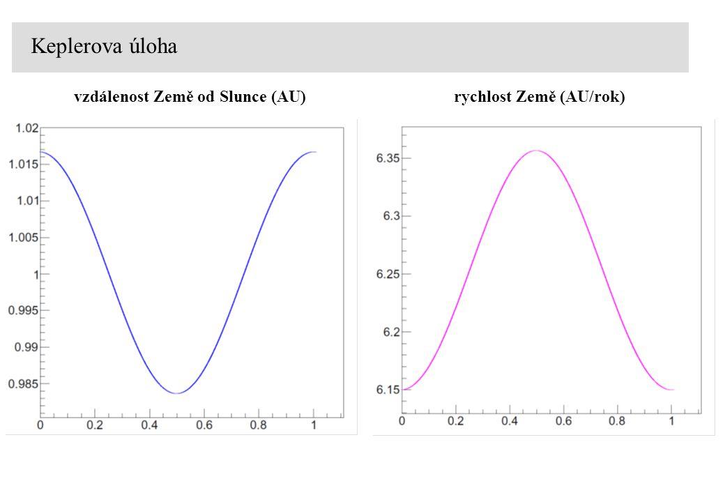 Keplerova úloha vzdálenost Země od Slunce (AU)rychlost Země (AU/rok)
