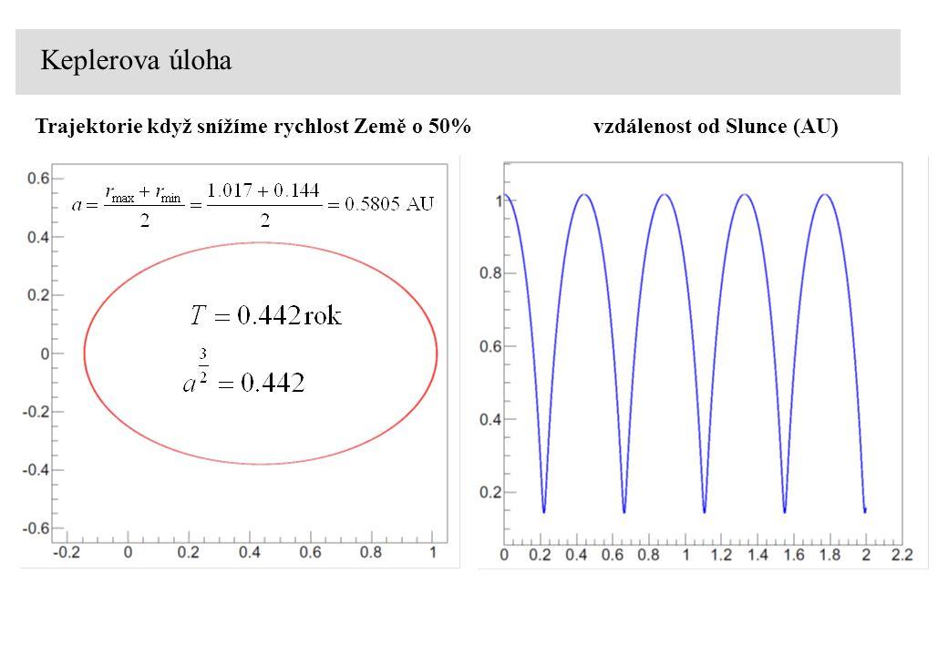 Keplerova úloha Trajektorie když snížíme rychlost Země o 50%vzdálenost od Slunce (AU)