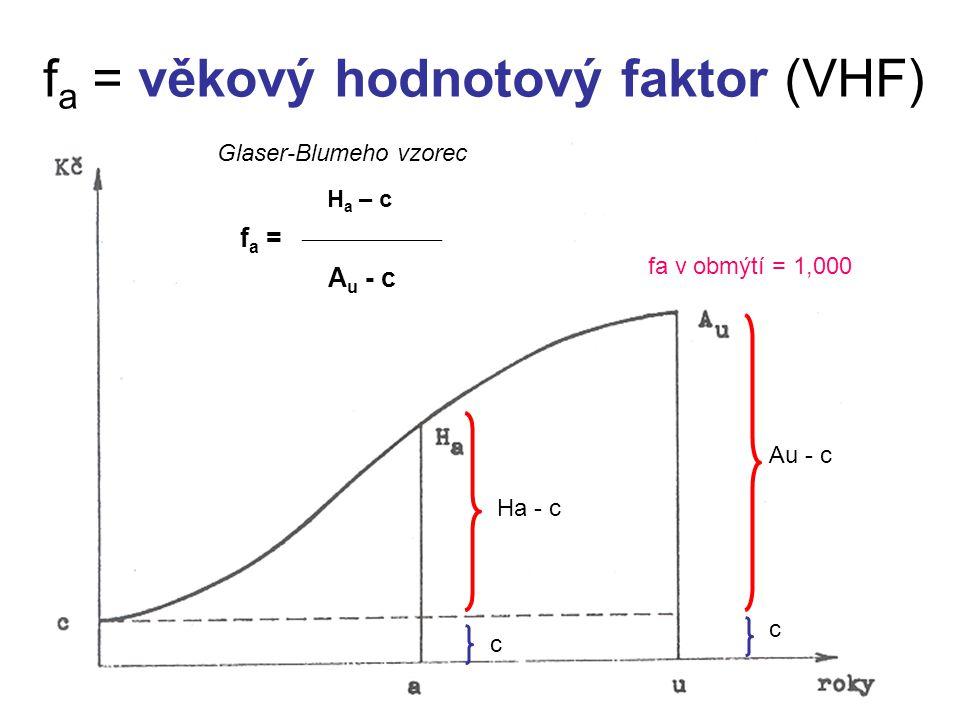 f a = věkový hodnotový faktor (VHF) H a – c f a =  A u - c Ha - c Au - c c c Glaser-Blumeho vzorec fa v obmýtí = 1,000
