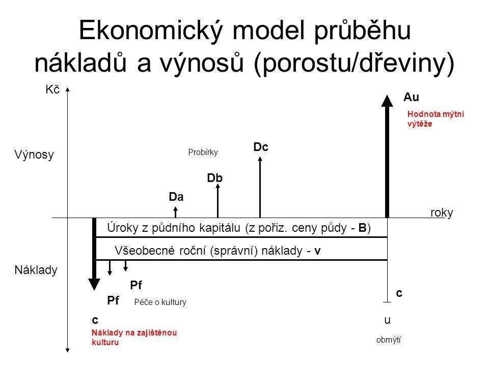 Ekonomický model průběhu nákladů a výnosů (porostu/dřeviny) Výnosy Náklady Kč roky c Au u Hodnota mýtní výtěže obmýtí Náklady na zajištěnou kulturu a