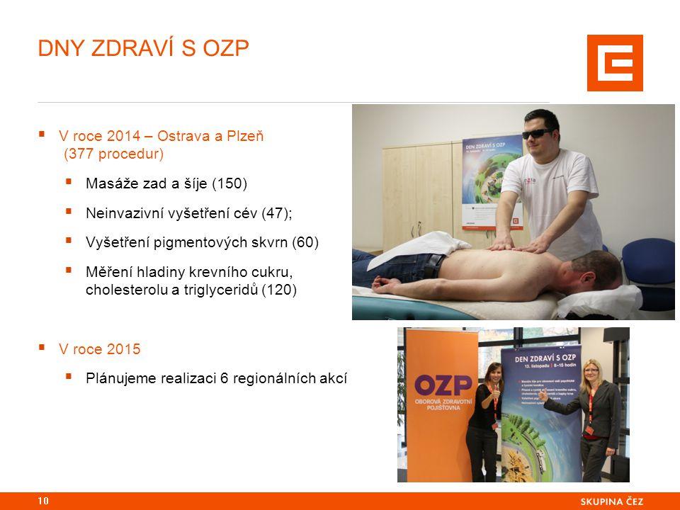 DNY ZDRAVÍ S OZP  V roce 2014 – Ostrava a Plzeň (377 procedur)  Masáže zad a šíje (150)  Neinvazivní vyšetření cév (47);  Vyšetření pigmentových s