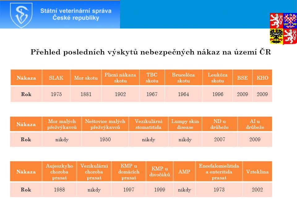 K ATARÁLNÍ HOREČKA OVCÍ – BLUETONGUE  září 2009 – poslední pozitivní případ (celkem 14);  28.4.2011 – konec povinné vakcinace na území ČR;  od 29.4.2013 – lze ČR považovat za úředně prostou katarální horečky ovcí, jelikož uplynulo 24 měsíců od vakcinace a více než 24 měsíců od posledního pozitivního případu nákazy;  od 1.5.2013 – zahájení sérologického monitoringu skotu a entomologického monitoringu.
