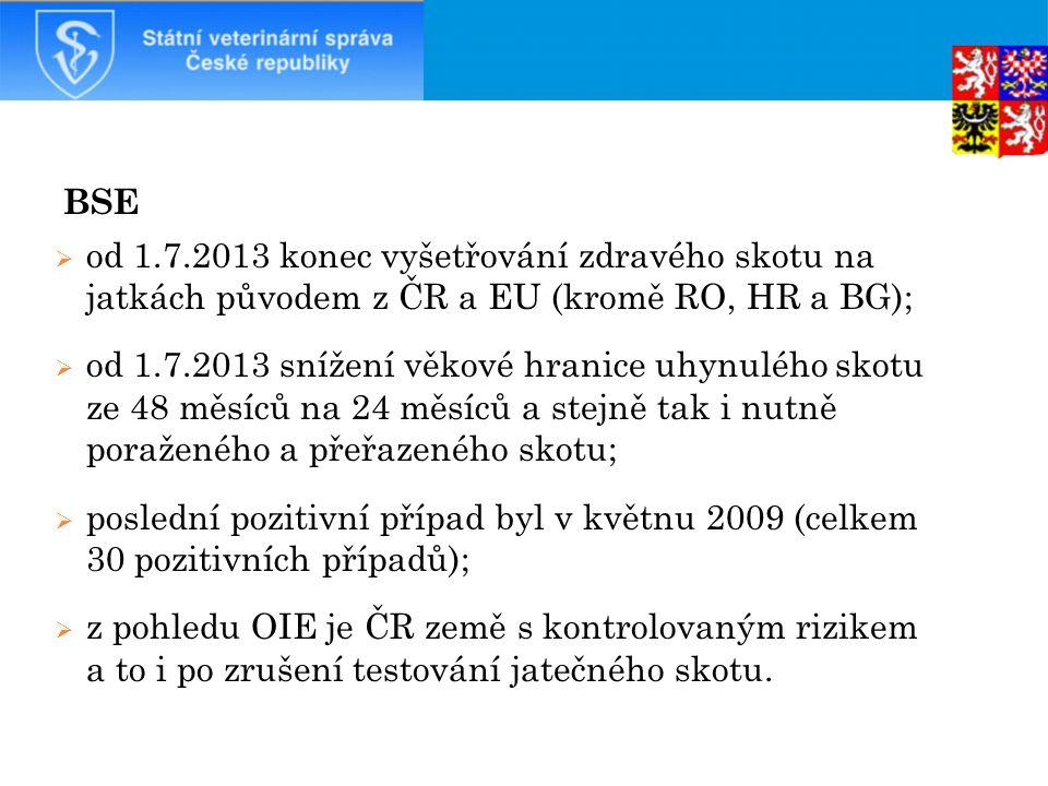 BSE  od 1.7.2013 konec vyšetřování zdravého skotu na jatkách původem z ČR a EU (kromě RO, HR a BG);  od 1.7.2013 snížení věkové hranice uhynulého skotu ze 48 měsíců na 24 měsíců a stejně tak i nutně poraženého a přeřazeného skotu;  poslední pozitivní případ byl v květnu 2009 (celkem 30 pozitivních případů);  z pohledu OIE je ČR země s kontrolovaným rizikem a to i po zrušení testování jatečného skotu.