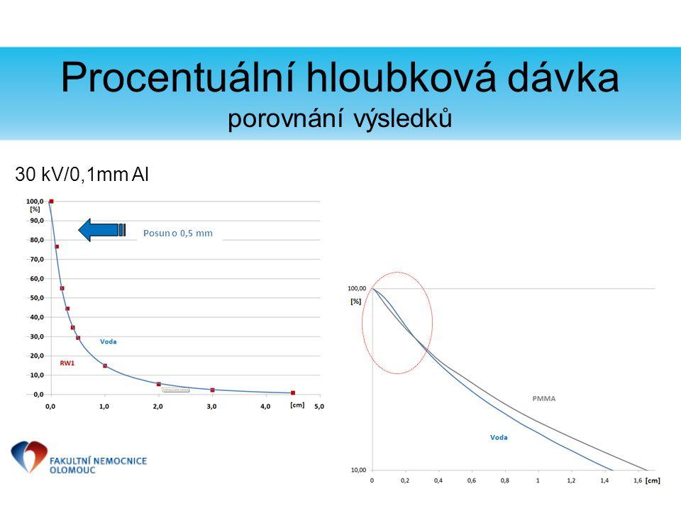 Procentuální hloubková dávka porovnání výsledků 30 kV/0,1mm Al Posun o 0,5 mm
