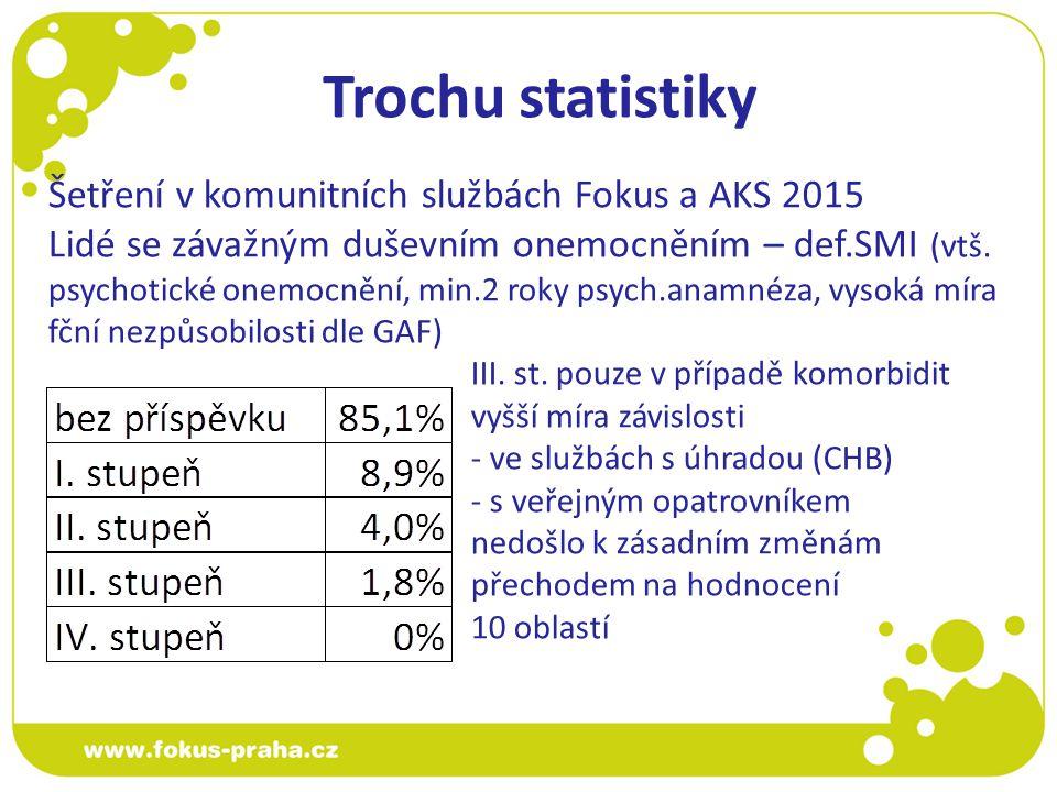 Trochu statistiky Šetření v komunitních službách Fokus a AKS 2015 Lidé se závažným duševním onemocněním – def.SMI (vtš.