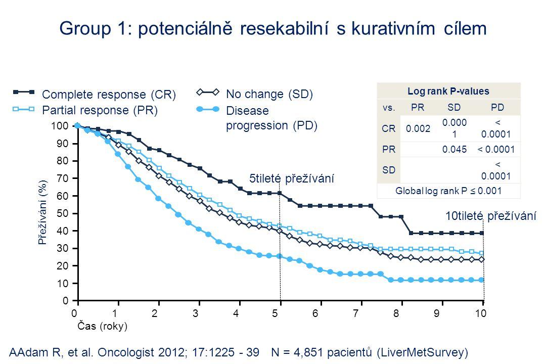 AAdam R, et al. Oncologist 2012; 17:1225 - 39 Complete response (CR) Partial response (PR) Disease progression (PD) No change (SD) N = 4,851 pacientů