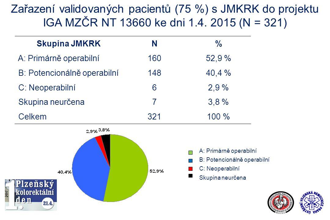 Zařazení validovaných pacientů (75 %) s JMKRK do projektu IGA MZČR NT 13660 ke dni 1.4. 2015 (N = 321) Skupina JMKRKN% A: Primárně operabilní16052,9 %