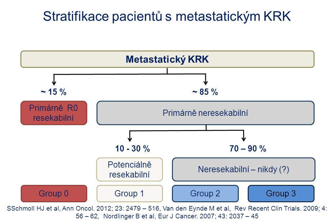 Stratifikace pacientů s metastatickým KRK SSchmoll HJ et al, Ann Oncol. 2012; 23: 2479 – 516, Van den Eynde M et al, Rev Recent Clin Trials. 2009; 4: