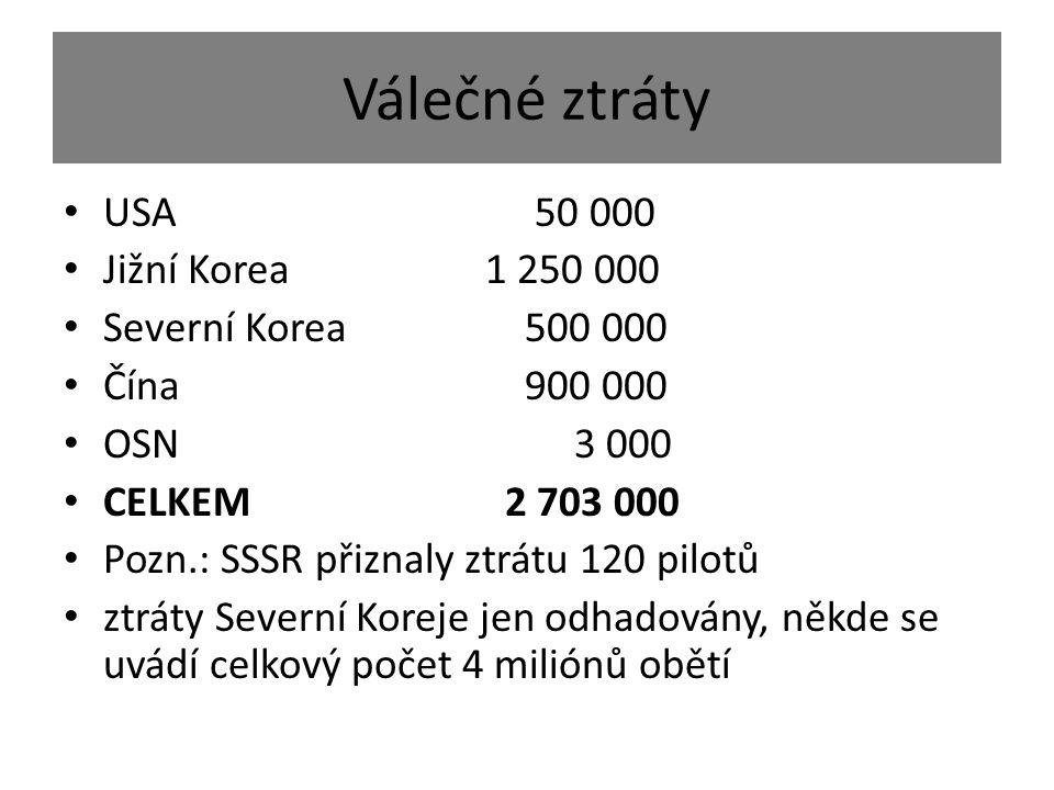 Válečné ztráty USA 50 000 Jižní Korea1 250 000 Severní Korea 500 000 Čína 900 000 OSN 3 000 CELKEM 2 703 000 Pozn.: SSSR přiznaly ztrátu 120 pilotů ztráty Severní Koreje jen odhadovány, někde se uvádí celkový počet 4 miliónů obětí