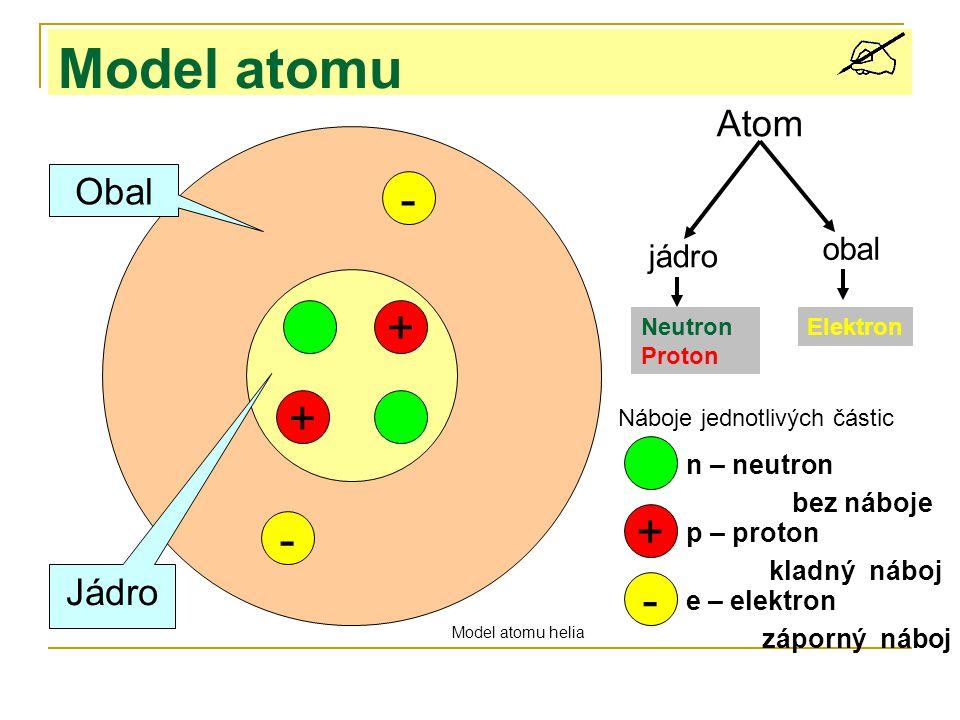 Model atomu + - + - Obal Jádro + - Atom jádro obal Neutron Proton Elektron n – neutron p – proton e – elektron Náboje jednotlivých částic Model atomu