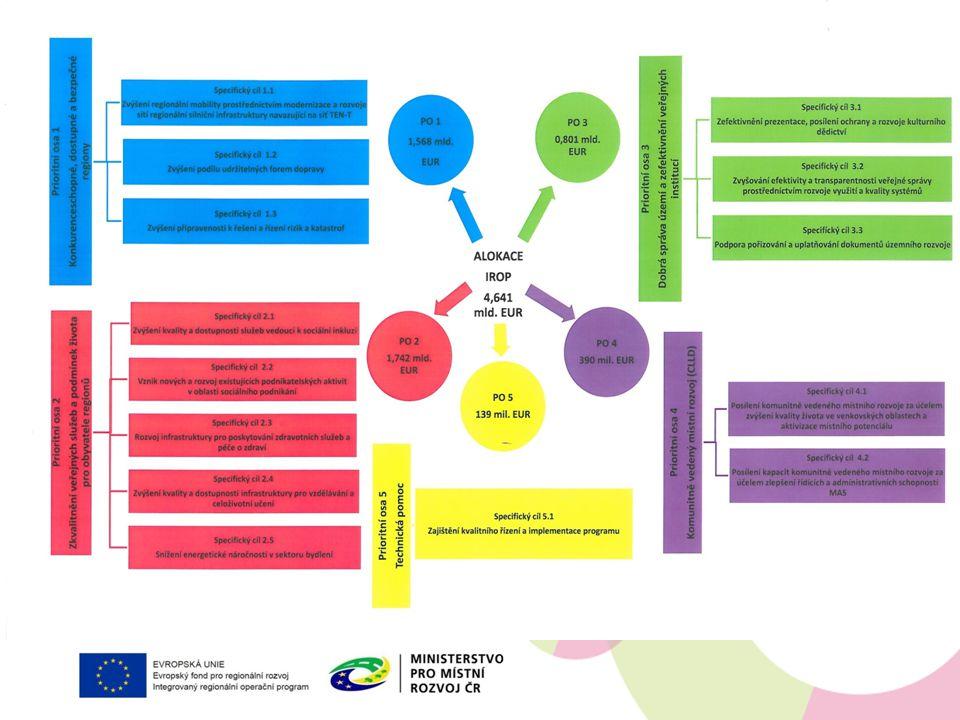 INTEGROVANÉ NÁSTROJE Integrované územní investice (ITI) Integrované plány rozvoje území (IPRÚ) Komunitně vedený místní rozvoj (CLLD) Role Regionální stálé konference Alokace na IN: 28,7 % alokace IROP (1,33 mld.
