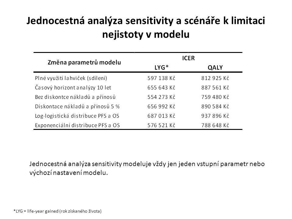Jednocestná analýza sensitivity a scénáře k limitaci nejistoty v modelu *LYG = life-year gained (rok získaného života) Jednocestná analýza sensitivity