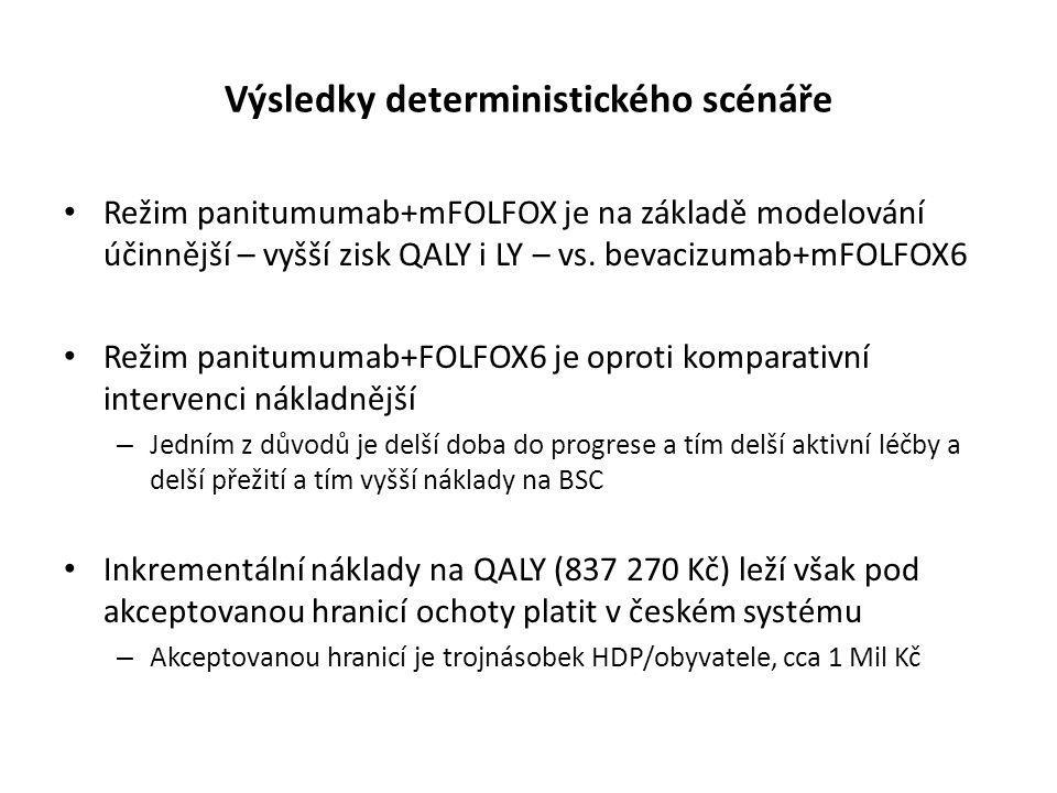 Výsledky deterministického scénáře Režim panitumumab+mFOLFOX je na základě modelování účinnější – vyšší zisk QALY i LY – vs. bevacizumab+mFOLFOX6 Reži