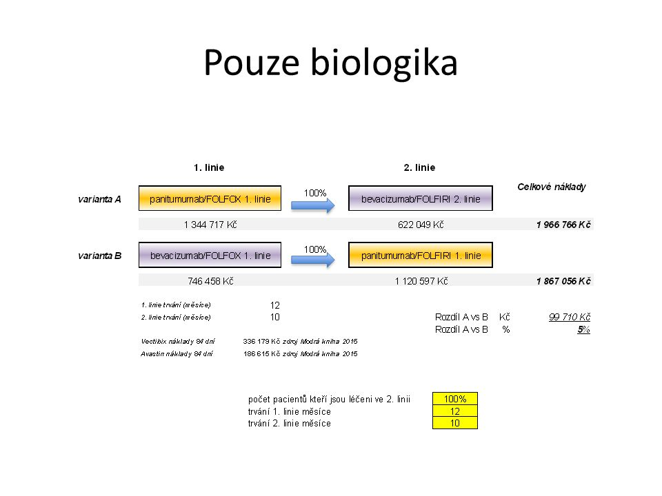 Pouze biologika