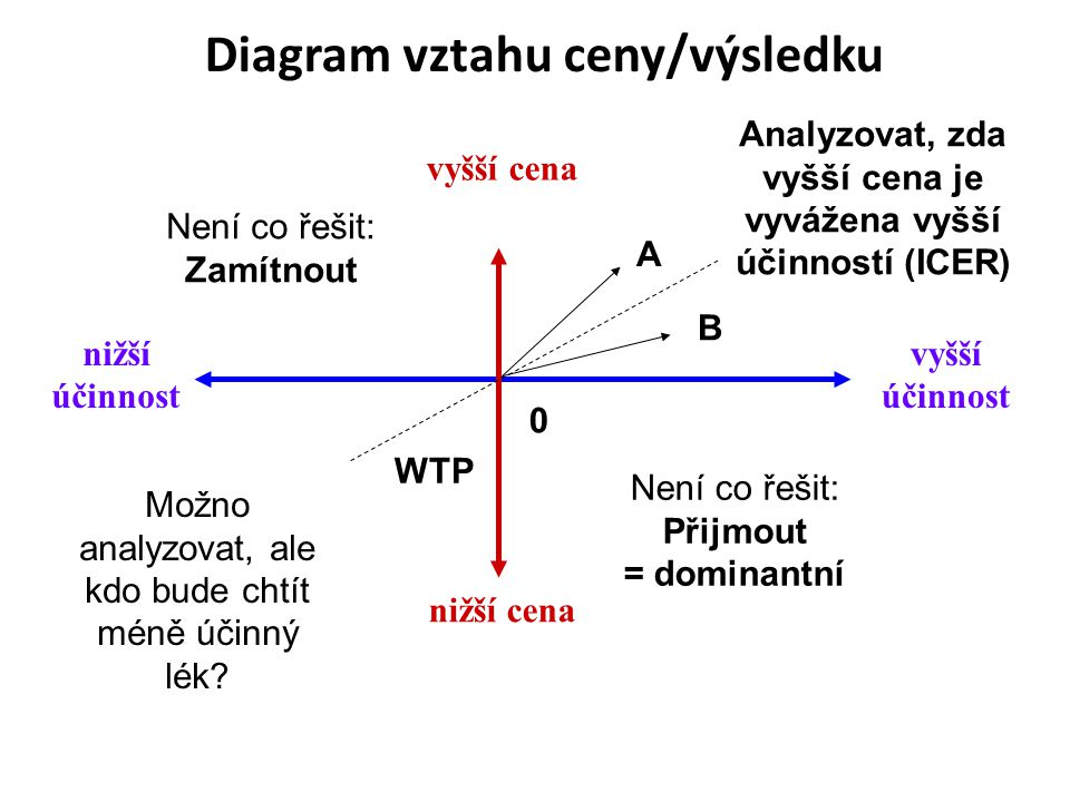Diagram vztahu ceny/výsledku vyšší účinnost nižší účinnost nižší cena vyšší cena Není co řešit: Zamítnout Není co řešit: Přijmout = dominantní Analyzo