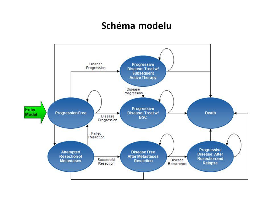 Parametry uvažované v modelu Klinická efektivita – První linie ze studie PEAK – Následná léčba Podíly pacientů s následnou terapií a typ ze studie PEAK Délka léčby ve druhé linii podle studií v této indikaci 1,2 Náklady a utilizace péče – Utilizace péče ze studie PEAK – Dávka aktivní chemoterapie v první linii, počty cyklů ze studie PEAK (základní scénář nepředpokládá využití neupotřebených zbytků léčiva) – Náklady na medikaci, testy, NÚ podle aktuálních úhrad péče Kvalita života – utility – Ze studií s panitumumabem v první až třetí linii léčby 1.