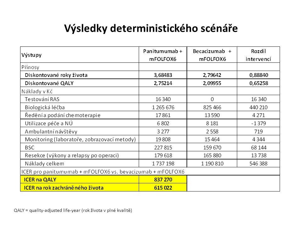 Výsledky deterministického scénáře QALY = quality-adjusted life-year (rok života v plné kvalitě)