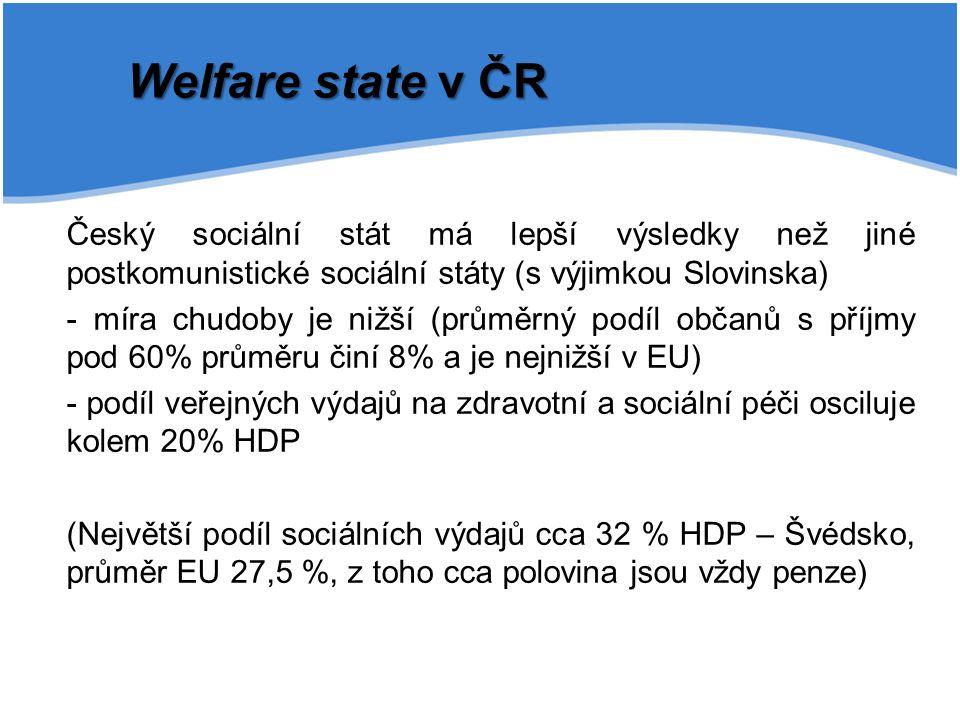 Český sociální stát má lepší výsledky než jiné postkomunistické sociální státy (s výjimkou Slovinska) - míra chudoby je nižší (průměrný podíl občanů s příjmy pod 60% průměru činí 8% a je nejnižší v EU) - podíl veřejných výdajů na zdravotní a sociální péči osciluje kolem 20% HDP (Největší podíl sociálních výdajů cca 32 % HDP – Švédsko, průměr EU 27,5 %, z toho cca polovina jsou vždy penze) Welfare state v ČR
