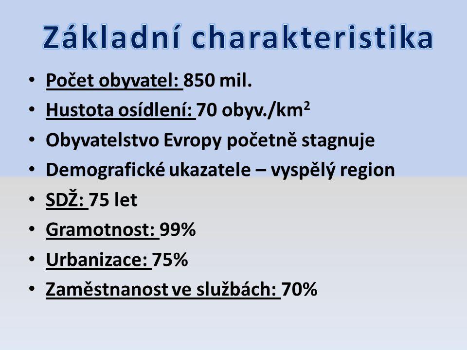 Počet obyvatel: 850 mil. Hustota osídlení: 70 obyv./km 2 Obyvatelstvo Evropy početně stagnuje Demografické ukazatele – vyspělý region SDŽ: 75 let Gram