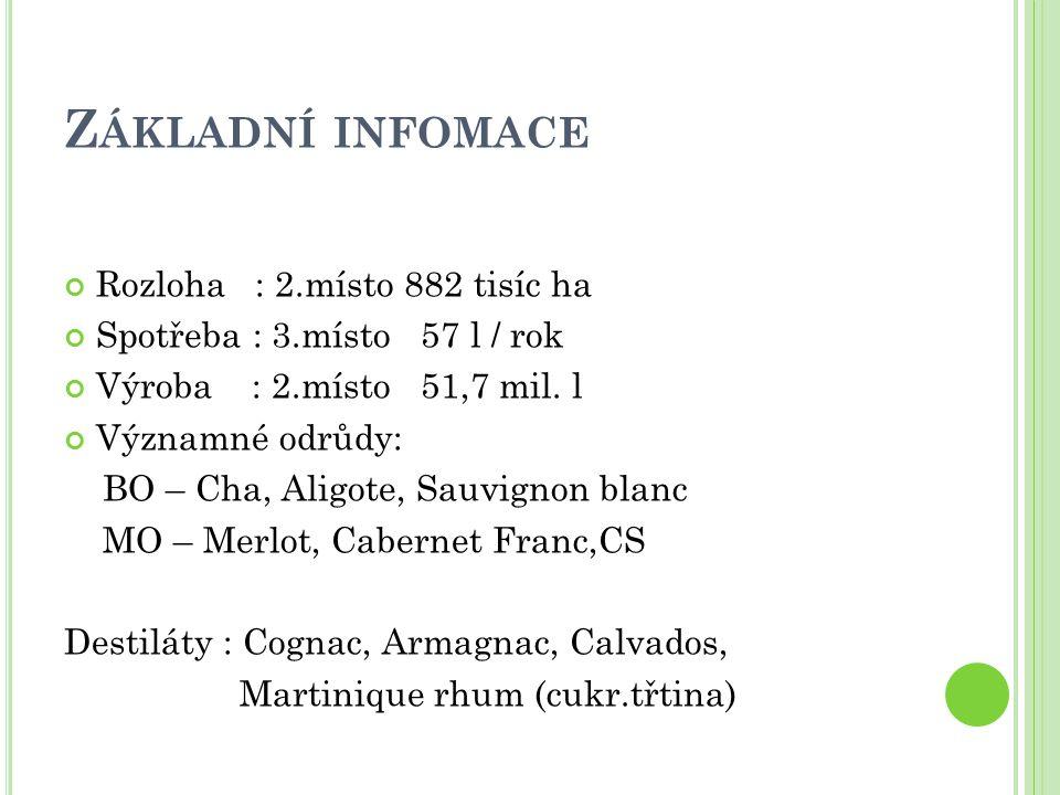Z ÁKLADNÍ INFOMACE Rozloha : 2.místo 882 tisíc ha Spotřeba : 3.místo 57 l / rok Výroba : 2.místo 51,7 mil. l Významné odrůdy: BO – Cha, Aligote, Sauvi