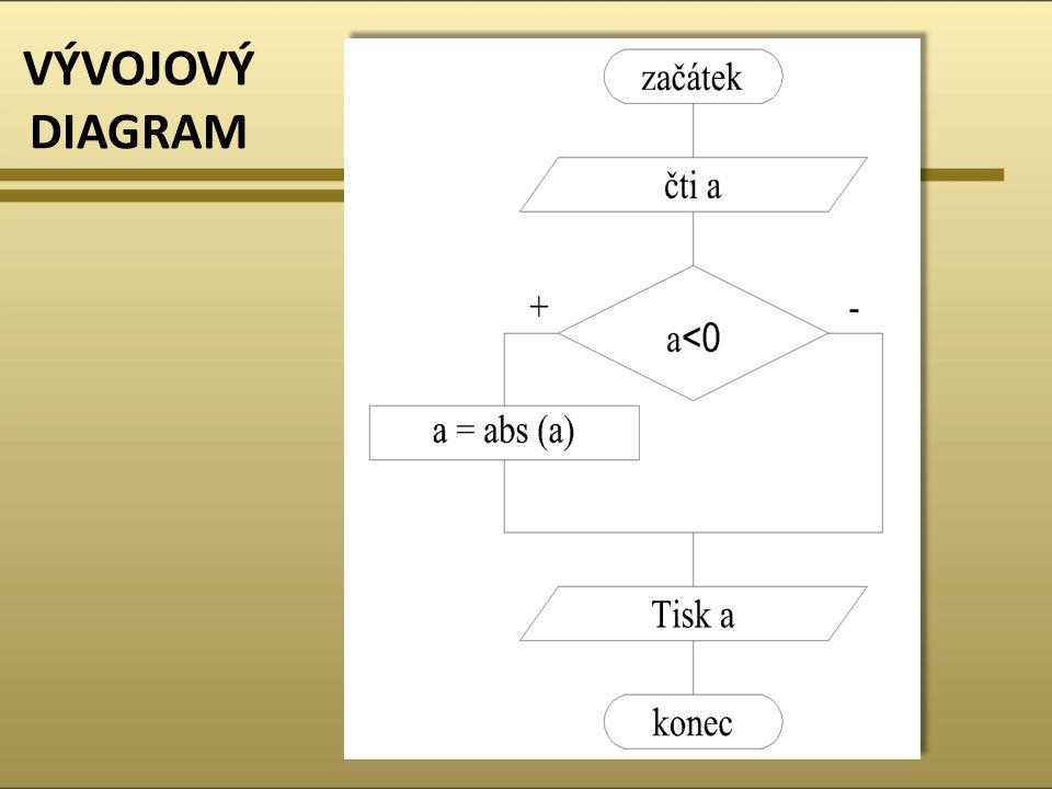 ZDROJOVÝ KÓD /* *program pro urceni absolutni hodnoty */ public class AbsolutniHodnota2 { public static void main(String[] args) { int a; System.out.print( Zadej cislo a = ); a = VstupDat.ctiInt(); if(a < 0)a = Math.abs(a); //jestlize je a < 0 do a se priradi absolutni hodnota a System.out.println( Absolutni hodnota cisla je +a); //tisk absolutni hodnoty } /* *program pro urceni absolutni hodnoty */ public class AbsolutniHodnota2 { public static void main(String[] args) { int a; System.out.print( Zadej cislo a = ); a = VstupDat.ctiInt(); if(a < 0)a = Math.abs(a); //jestlize je a < 0 do a se priradi absolutni hodnota a System.out.println( Absolutni hodnota cisla je +a); //tisk absolutni hodnoty }