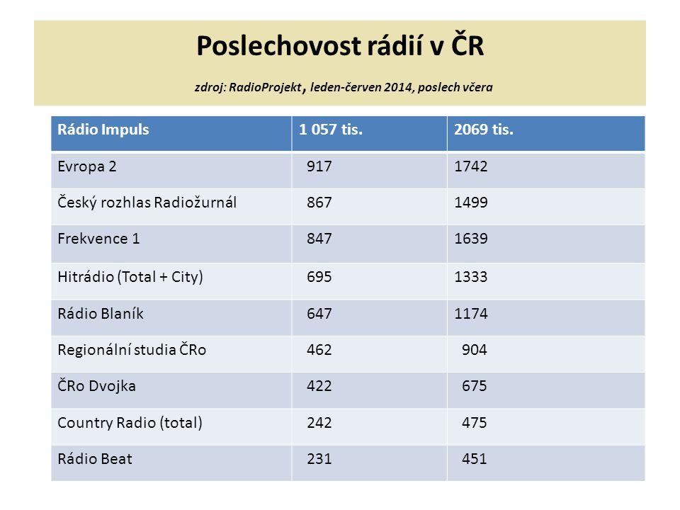 Poslechovost rádií v ČR zdroj: RadioProjekt, leden-červen 2014, poslech včera Rádio Impuls1 057 tis.2069 tis.