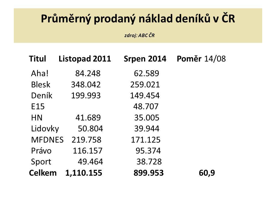 Průměrný prodaný náklad deníků v ČR zdroj: ABC ČR Titul Listopad 2011 Srpen 2014 Poměr 14/08 Aha.