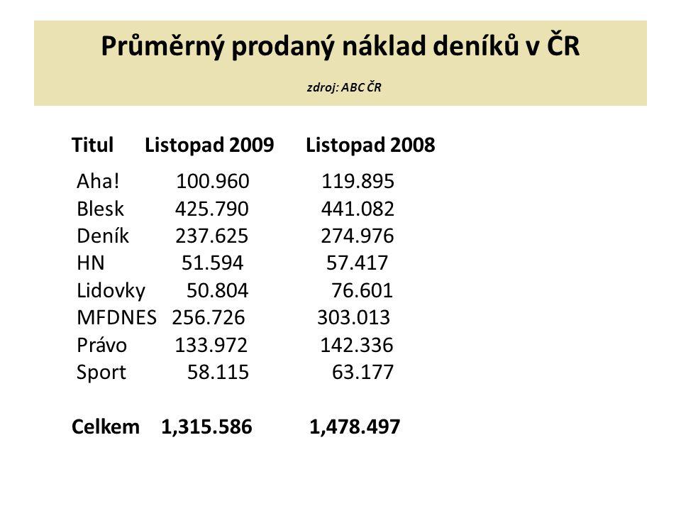 Průměrný prodaný náklad deníků v ČR zdroj: ABC ČR Titul Listopad 2009 Listopad 2008 Aha.