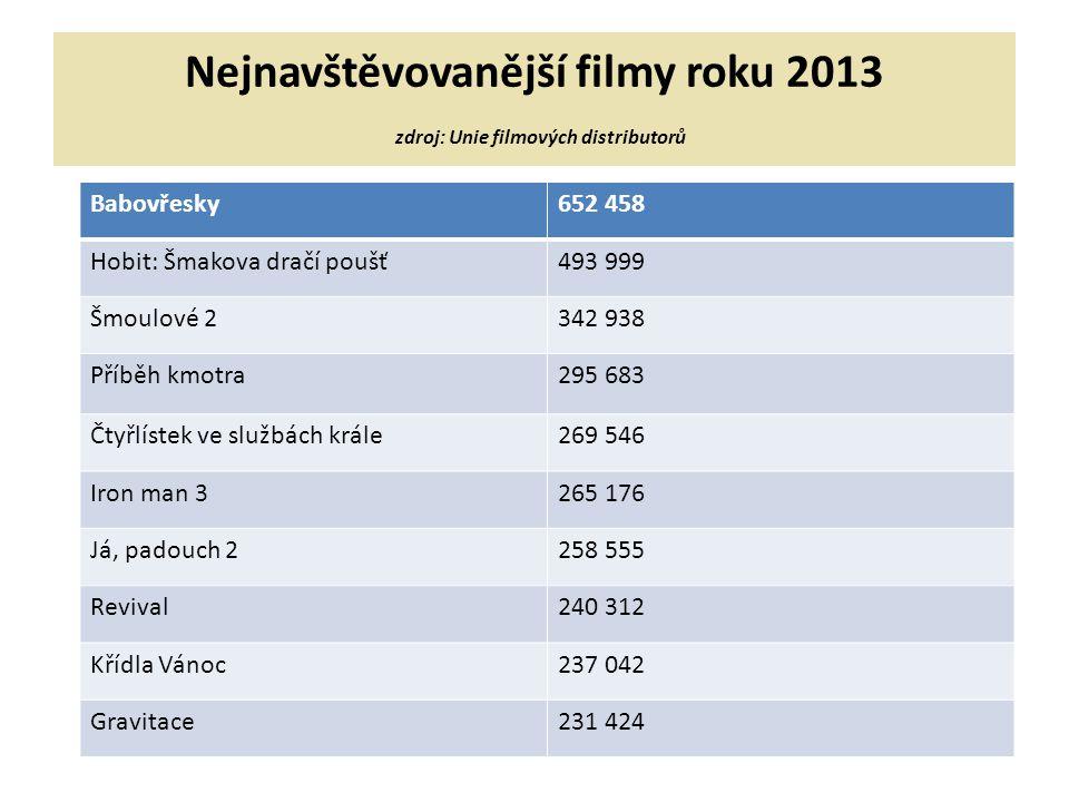 Nejnavštěvovanější filmy roku 2013 zdroj: Unie filmových distributorů Babovřesky652 458 Hobit: Šmakova dračí poušť493 999 Šmoulové 2342 938 Příběh kmo
